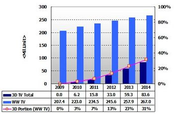 3D TV市場の展望(台数ベース、2010年以降は予測).jpg