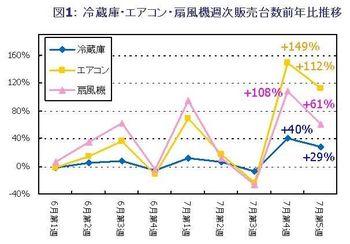 図1:冷蔵庫・エアコン・扇風機週次販売台数前年比推移.jpg
