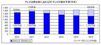 日本の3Dテレビの割合.jpg